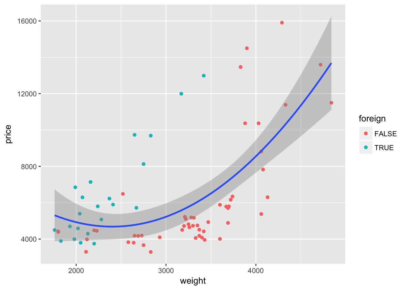 Section 6: Figures with ggplot2